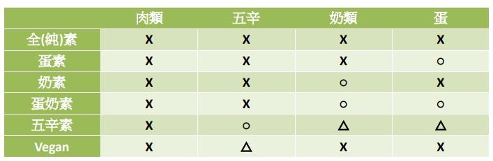 你還不知道嗎?在台灣的6大素食種類